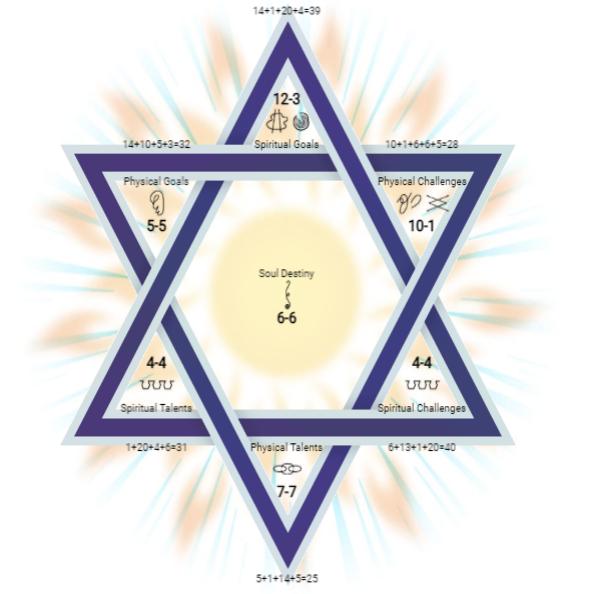 gratis numerologie advies hexagram